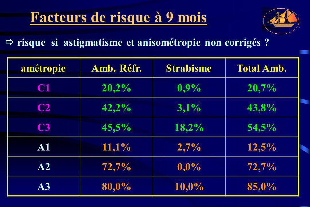 amétropie Amb. Réfr. Strabisme Total Amb. C1 20,2% 0,9% 20,7% C2 42,2%