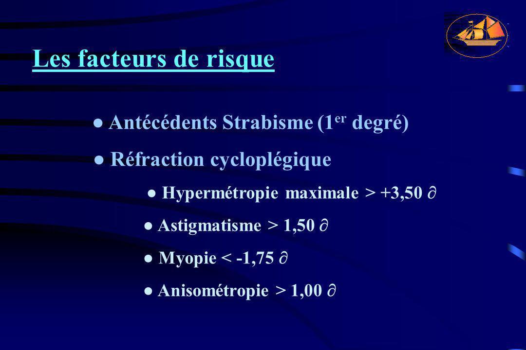 Les facteurs de risque ● Réfraction cycloplégique