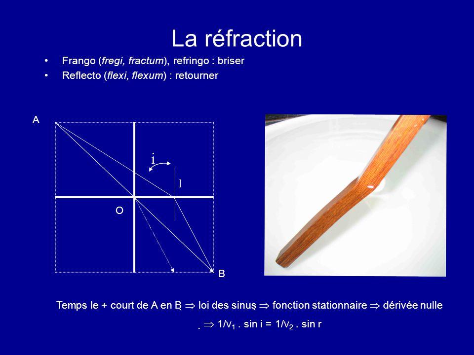 La réfraction i I Frango (fregi, fractum), refringo : briser