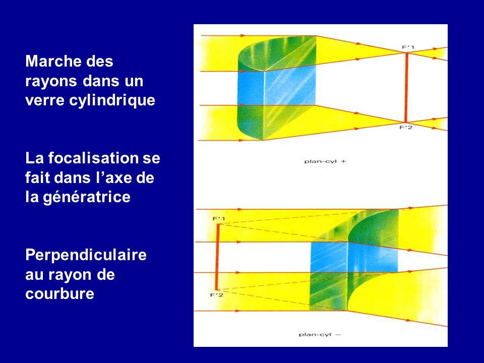 Marche des rayons dans un verre cylindrique