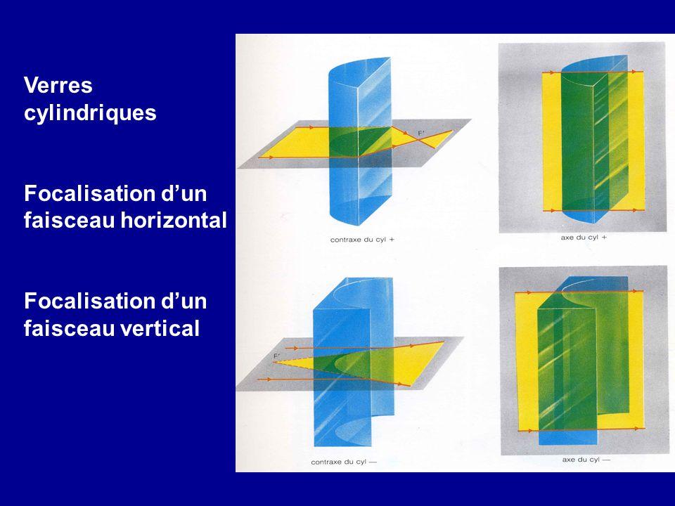 Verres cylindriques Focalisation d'un faisceau horizontal Focalisation d'un faisceau vertical