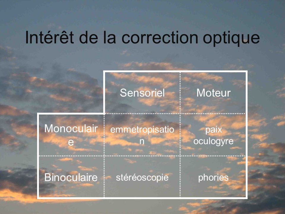 Intérêt de la correction optique