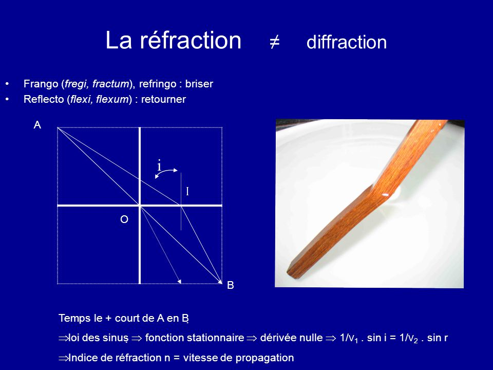 La réfraction ≠ diffraction