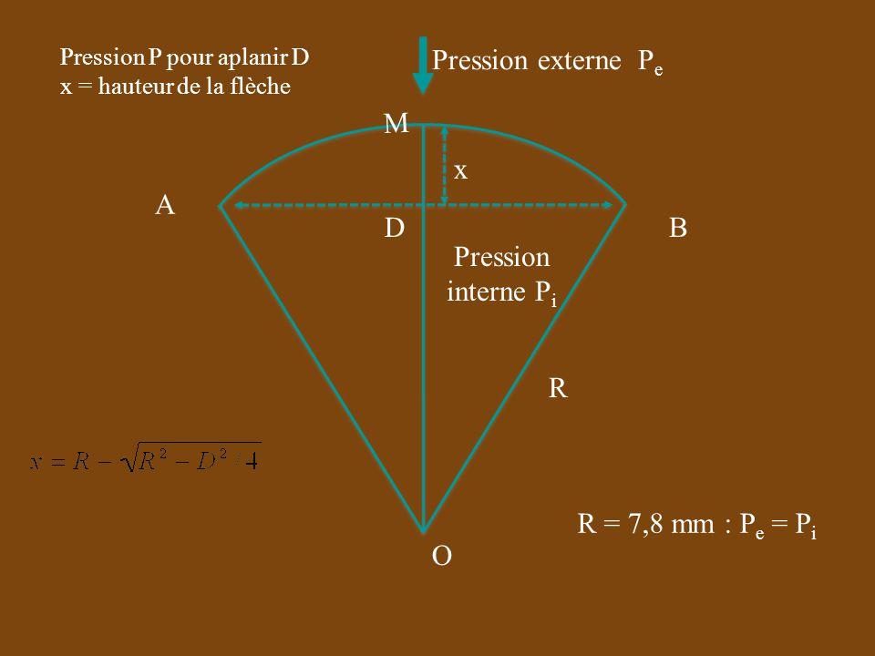 Pression externe Pe M x A D B Pression interne Pi R