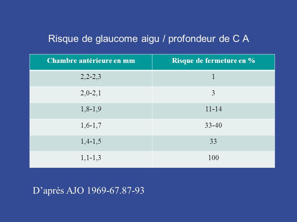Risque de glaucome aigu / profondeur de C A