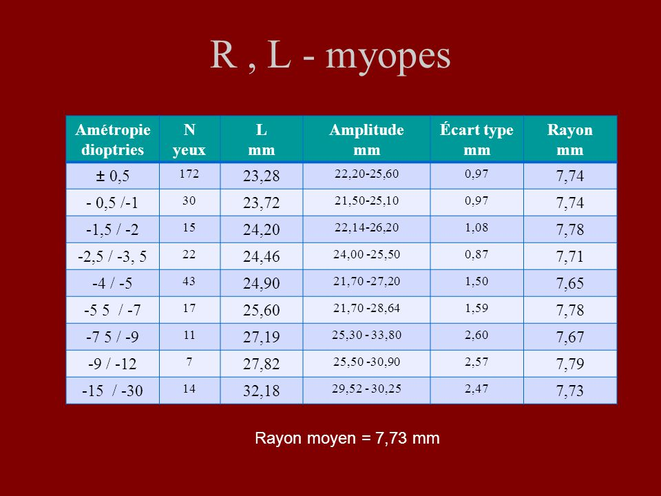 R , L - myopes Amétropie dioptries N yeux L mm Amplitude Écart type