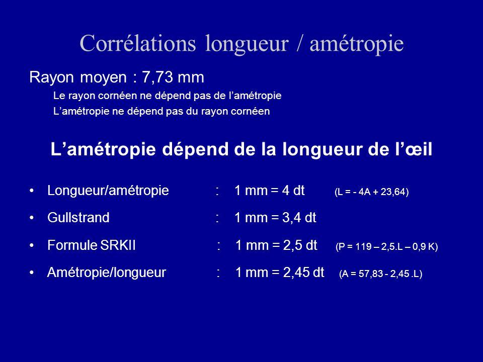 Corrélations longueur / amétropie