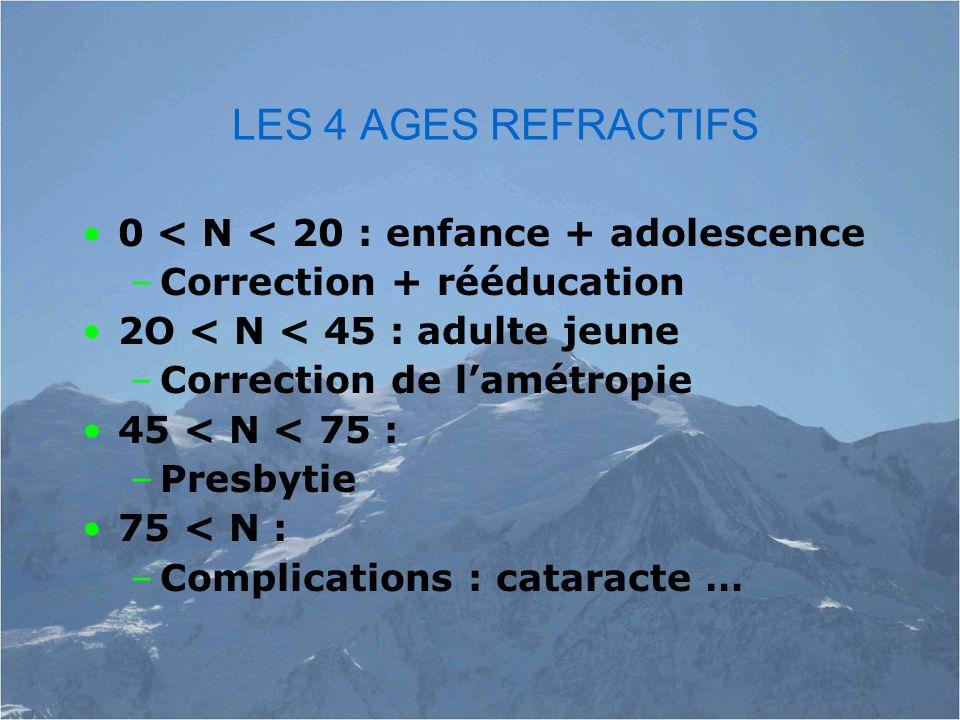 LES 4 AGES REFRACTIFS 0 < N < 20 : enfance + adolescence