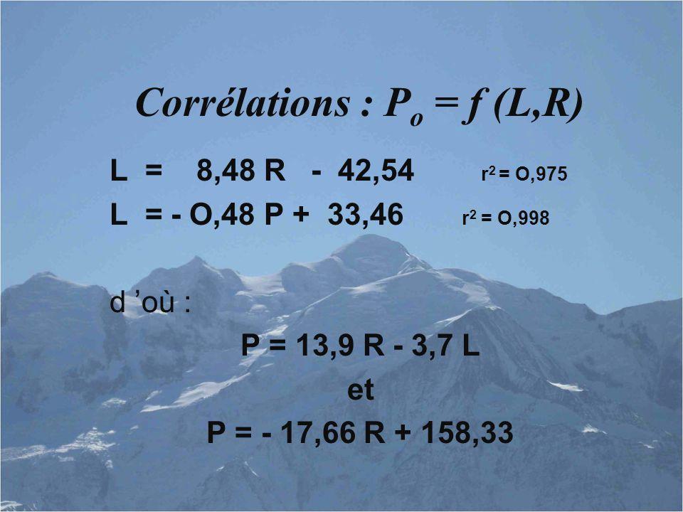 Corrélations : Po = f (L,R)