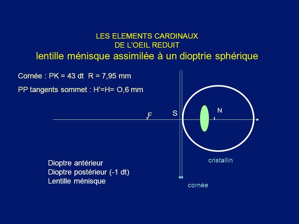 PP tangents sommet : H'=H= O,6 mm