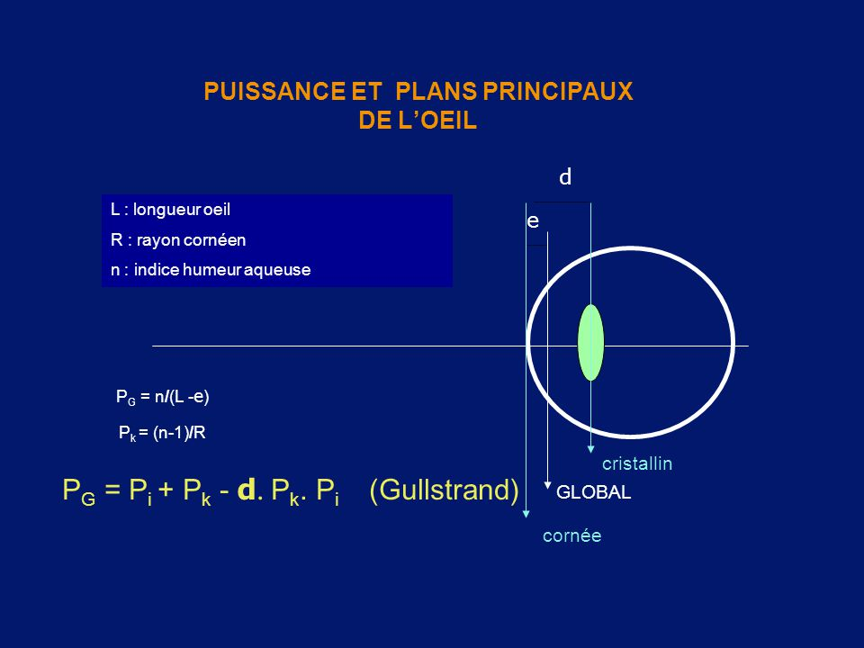 PUISSANCE ET PLANS PRINCIPAUX DE L'OEIL