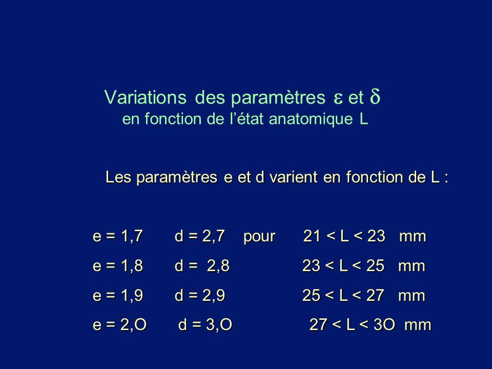 Variations des paramètres  et en fonction de l'état anatomique L