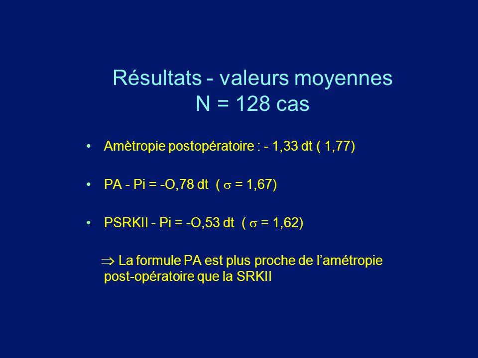 Résultats - valeurs moyennes N = 128 cas