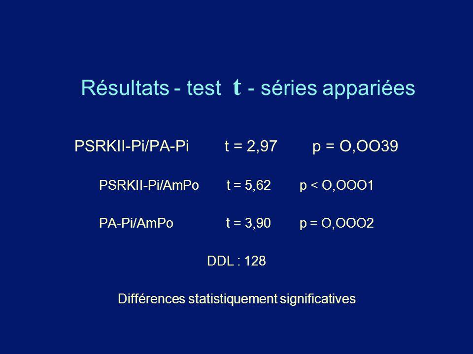 Résultats - test t - séries appariées