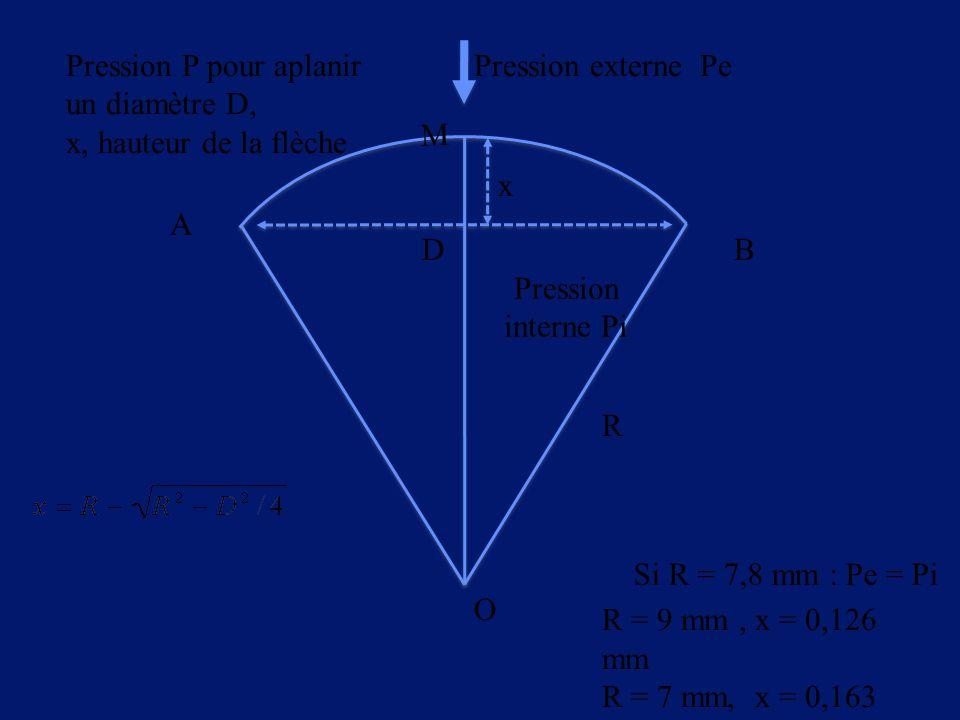Pression P pour aplanir un diamètre D,