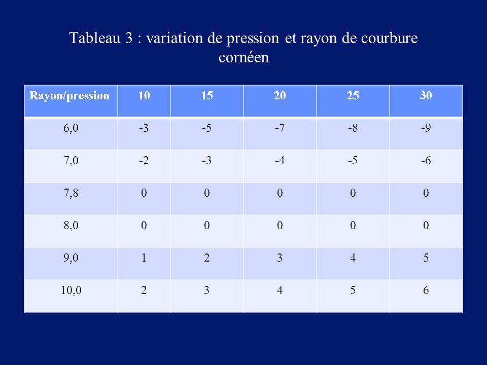 Tableau 3 : variation de pression et rayon de courbure cornéen