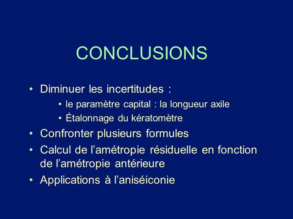 CONCLUSIONS Diminuer les incertitudes : Confronter plusieurs formules