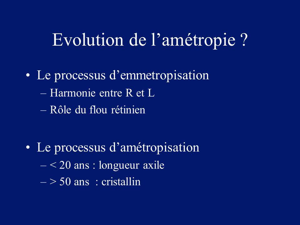 Evolution de l'amétropie