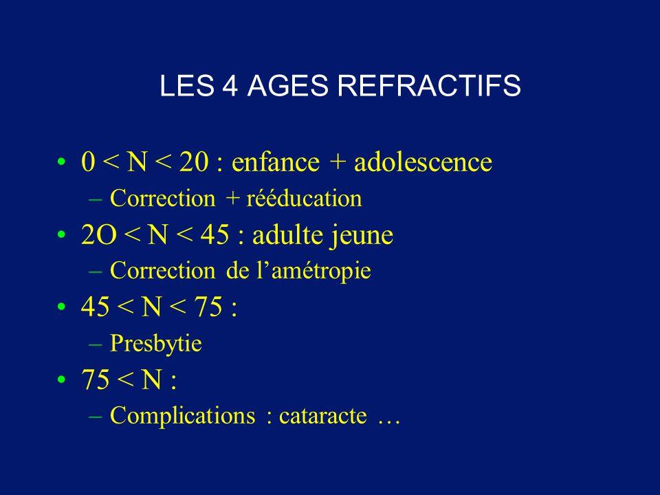0 < N < 20 : enfance + adolescence