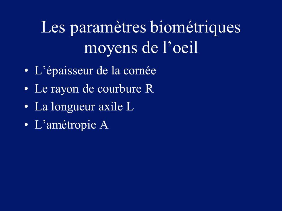 Les paramètres biométriques moyens de l'oeil