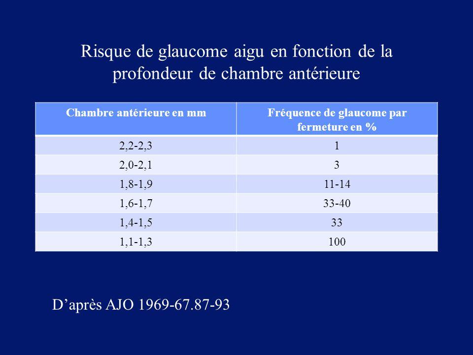 Chambre antérieure en mm Fréquence de glaucome par fermeture en %