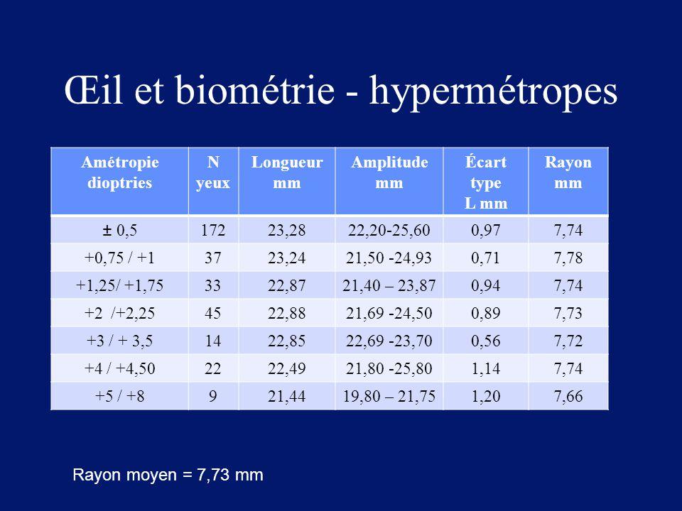 Œil et biométrie - hypermétropes
