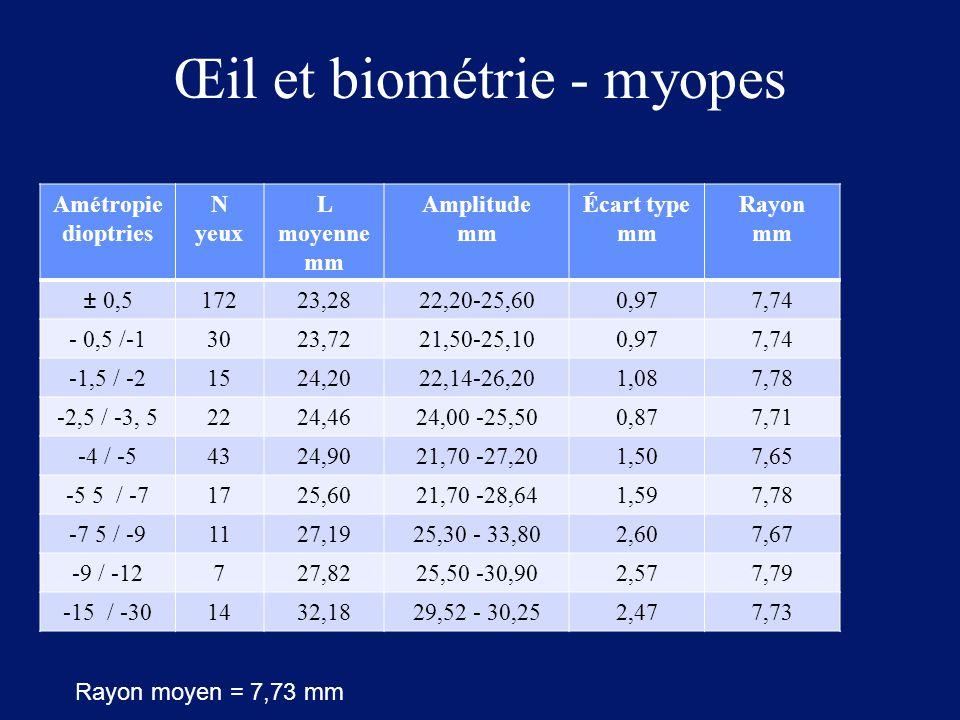 Œil et biométrie - myopes