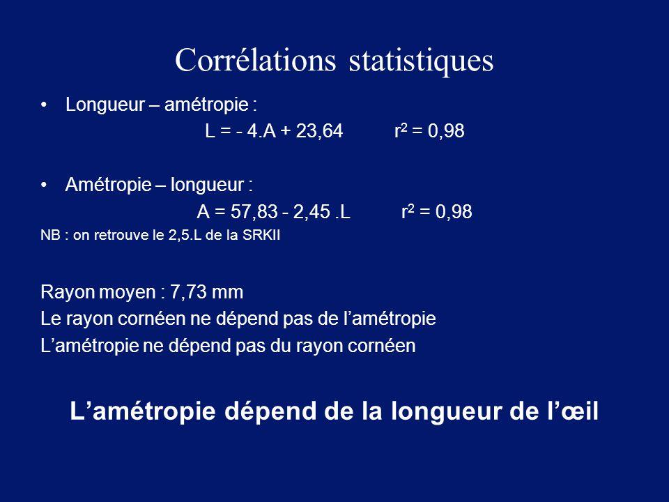 Corrélations statistiques