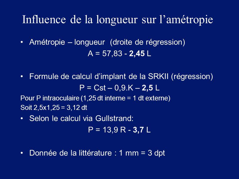 Influence de la longueur sur l'amétropie