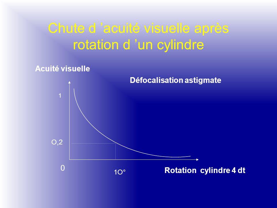 Chute d 'acuité visuelle après rotation d 'un cylindre