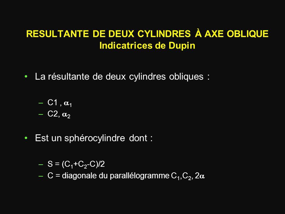 RESULTANTE DE DEUX CYLINDRES À AXE OBLIQUE Indicatrices de Dupin
