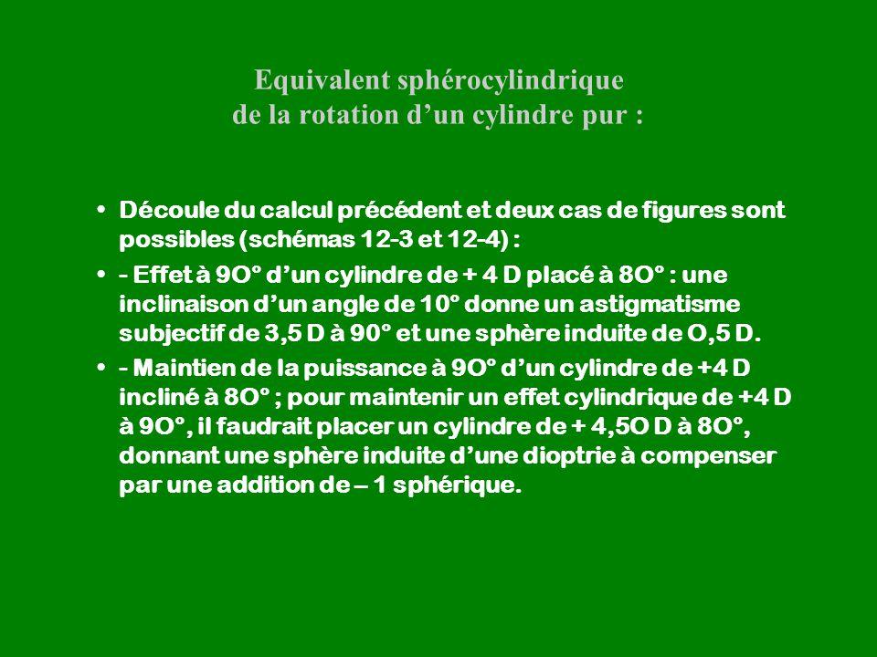 Equivalent sphérocylindrique de la rotation d'un cylindre pur :