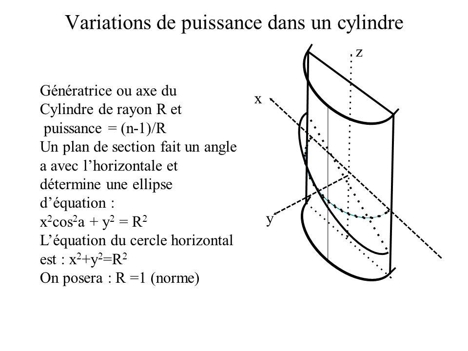 Variations de puissance dans un cylindre