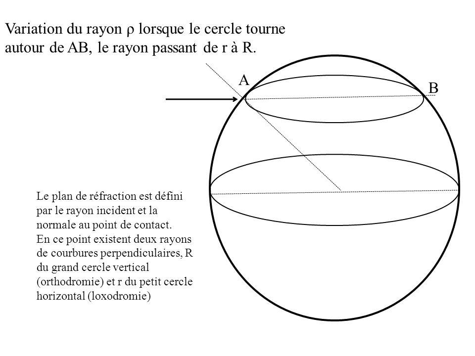 Variation du rayon ρ lorsque le cercle tourne autour de AB, le rayon passant de r à R.