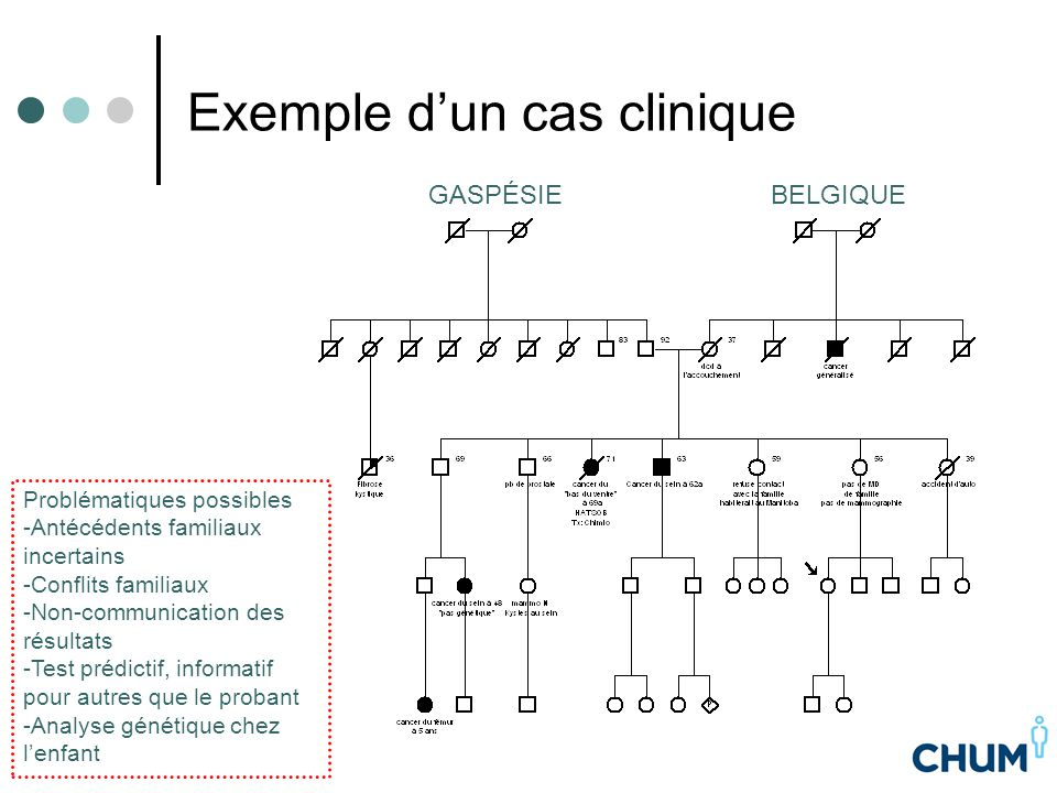 Exemple d'un cas clinique