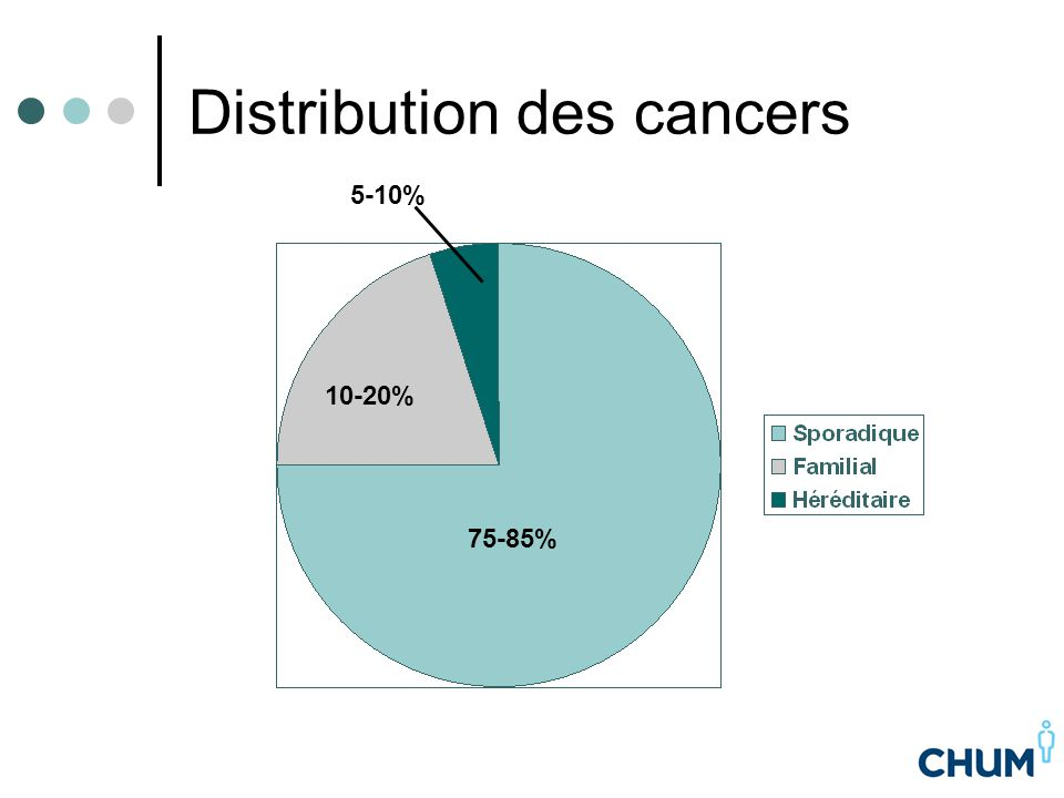 Distribution des cancers