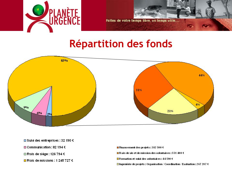 Répartition des fonds