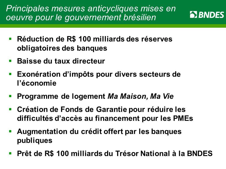Principales mesures anticycliques mises en oeuvre pour le gouvernement brésilien