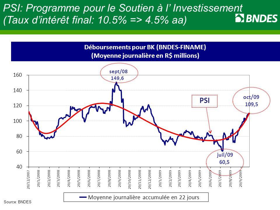 PSI: Programme pour le Soutien à l' Investissement
