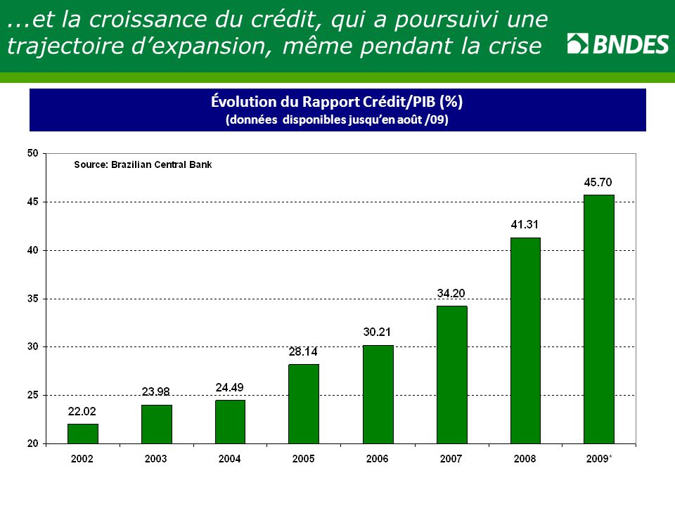 ...et la croissance du crédit, qui a poursuivi une trajectoire d'expansion, même pendant la crise
