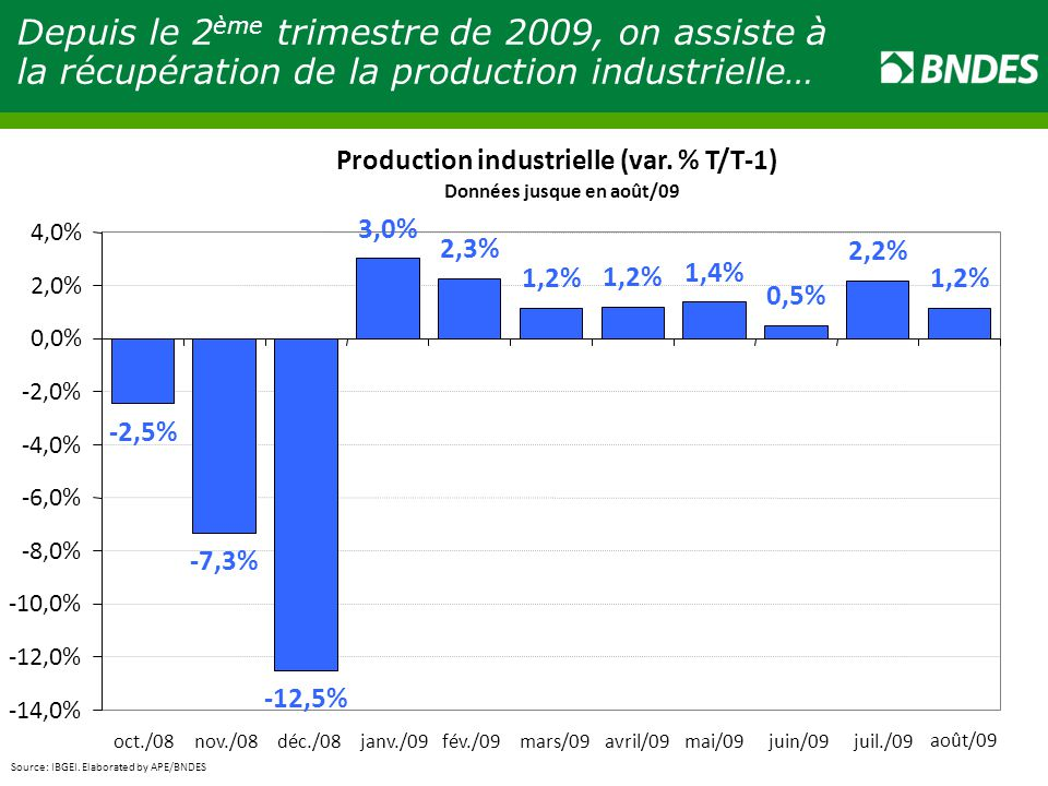 Depuis le 2ème trimestre de 2009, on assiste à la récupération de la production industrielle…