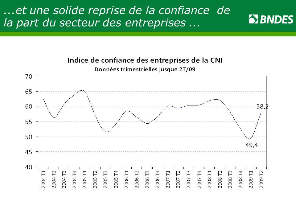 ...et une solide reprise de la confiance de la part du secteur des entreprises ...