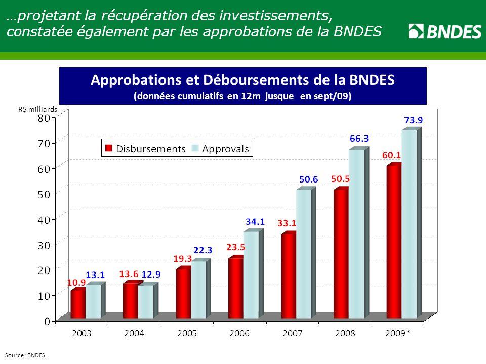 Approbations et Déboursements de la BNDES
