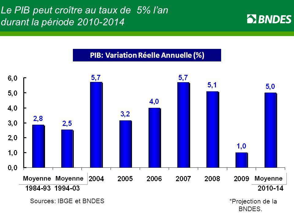 Le PIB peut croître au taux de 5% l'an durant la période 2010-2014