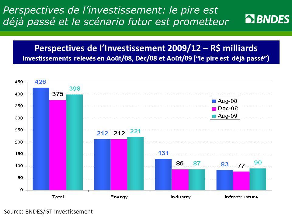 Perspectives de l'Investissement 2009/12 – R$ milliards
