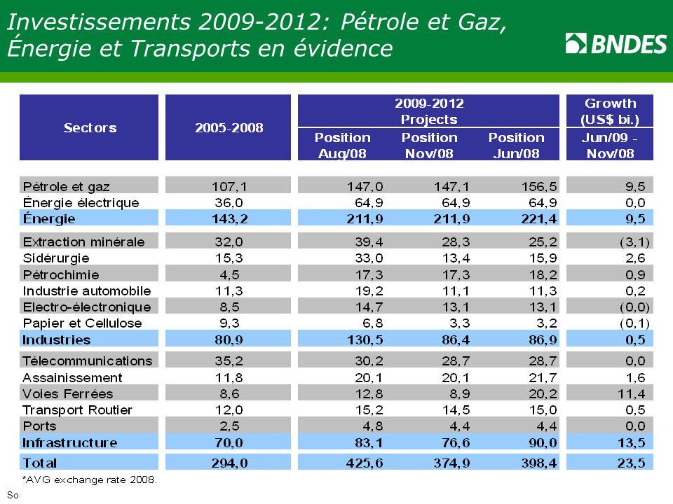 Investissements 2009-2012: Pétrole et Gaz, Énergie et Transports en évidence