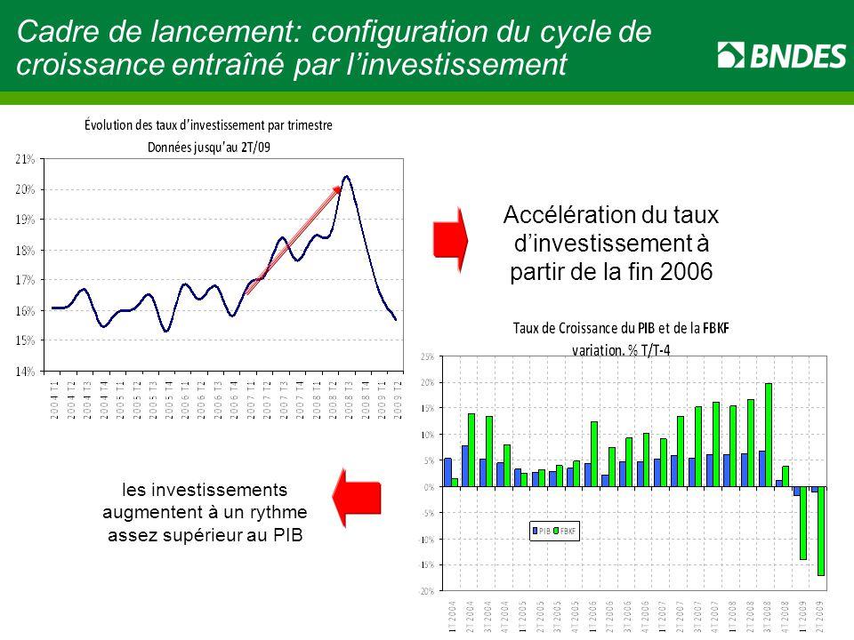 Cadre de lancement: configuration du cycle de croissance entraîné par l'investissement