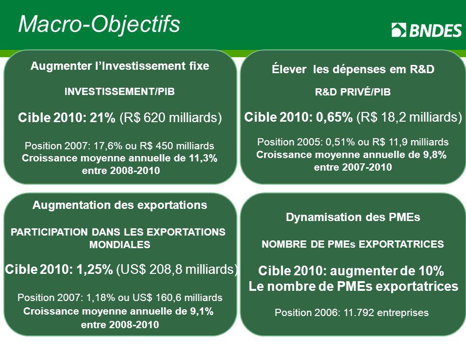 Macro-Objectifs Cible 2010: 21% (R$ 620 milliards)
