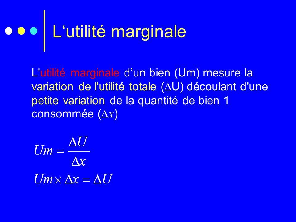 L'utilité marginale