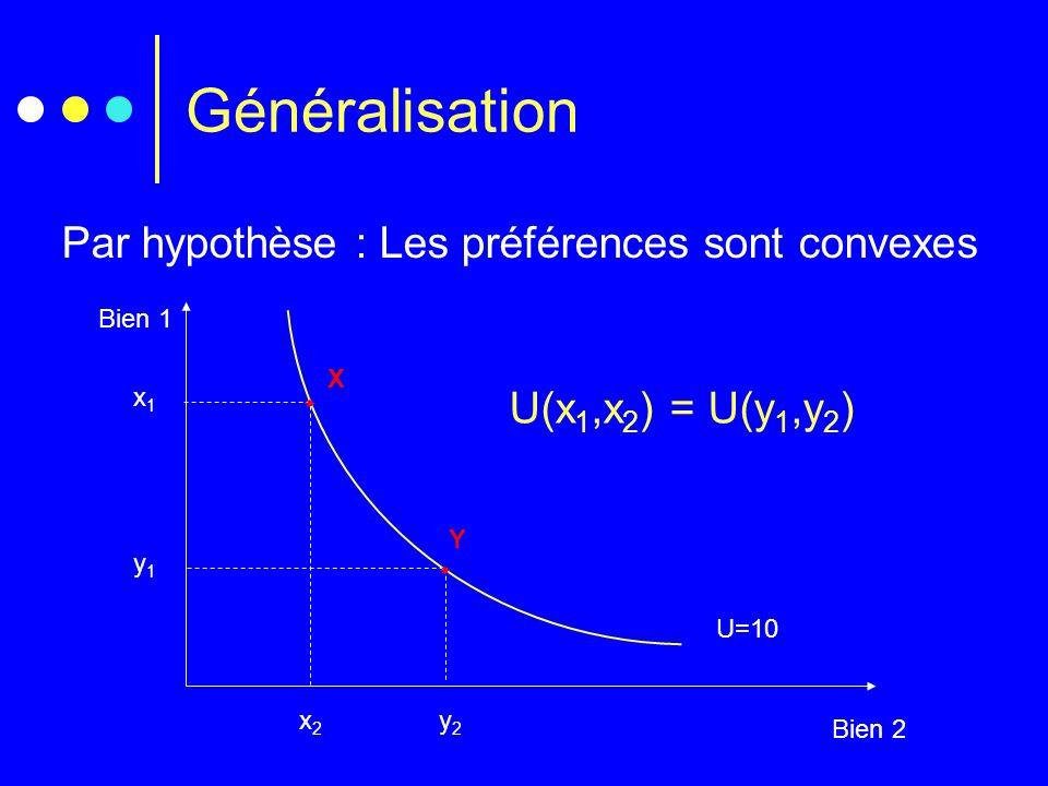 Généralisation Par hypothèse : Les préférences sont convexes